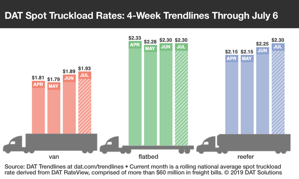 Supply Chain Scene, DAT chart of spotload trucking rates
