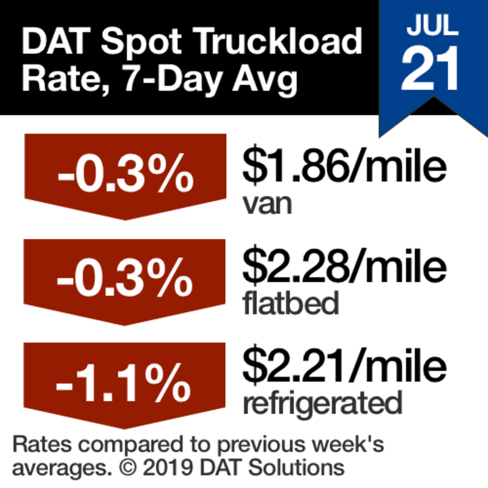 Supply Chain Scene, graph of DAT Spot Truckload Rates, 7-day average