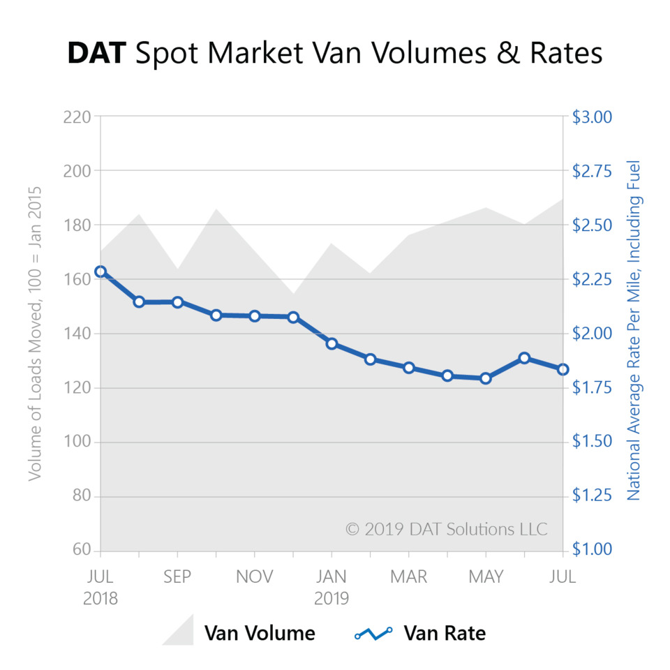 Supply Chain Scene, image of a DART truckload rate chart